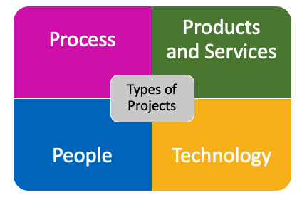 Types of Projects