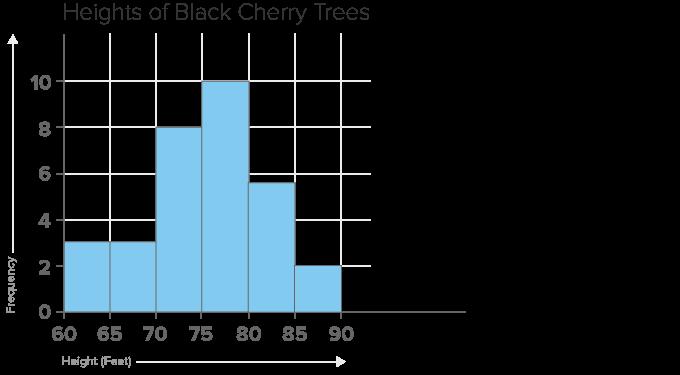 File:9409-bar-graph.png