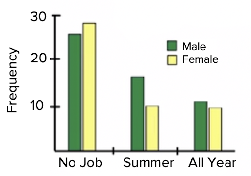 Male vs. Female Multiple Bar Graph