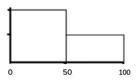 Bin with wide bin widths