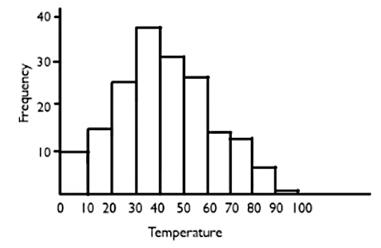 Temperature Histogram