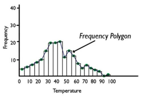 Frequency Polygon
