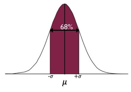 68% Bell Curve