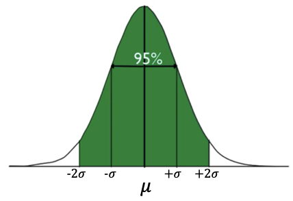 95% Bell Curve