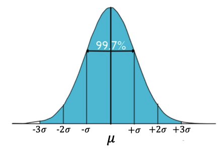 99.7% Bell Curve