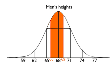 Percent of Men Between 66 and 69 Inches