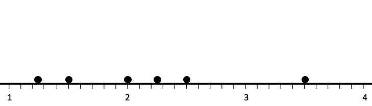 Distribution of the first six samples