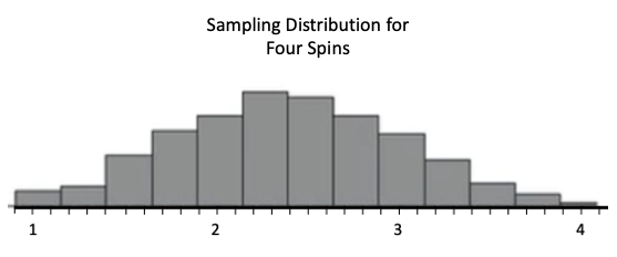 Sampling Distribution of Four Spins