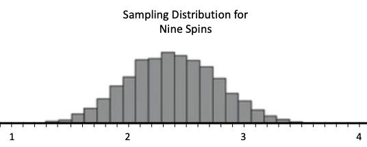 Sampling Distribution of Nine Spins