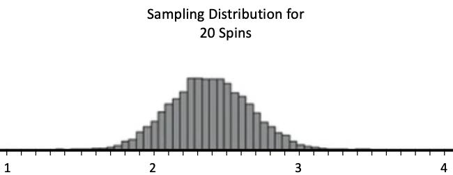 Sampling Distribution of 20 Spins