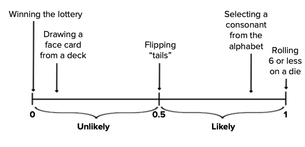 Examples on Probability Graph
