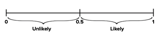 Graph of Probability