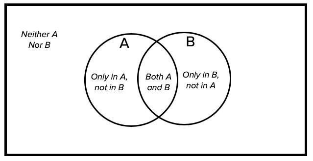 Four Parts of the Venn Diagram