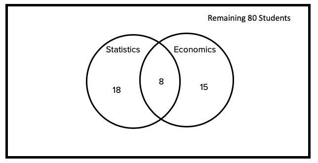 Venn Diagram with 18 Students in Statistics, 15 in Economics, 8 Students in Both, and Remaining Students Outside