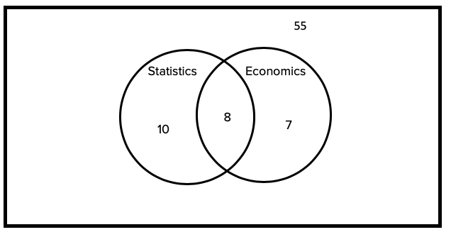 Venn Diagram with 10 Students in just Statistics, 7 in just Economics, 8 Students in Both, and 55 Students Outside