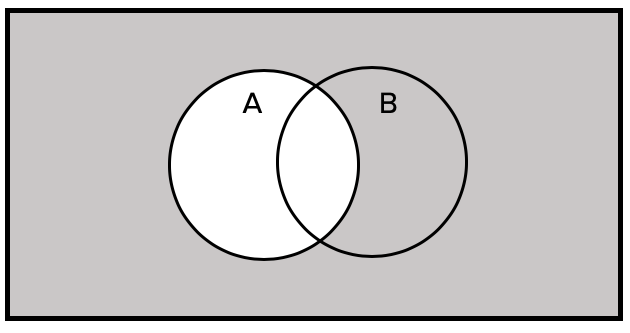 Venn Diagram Showing Complement of A