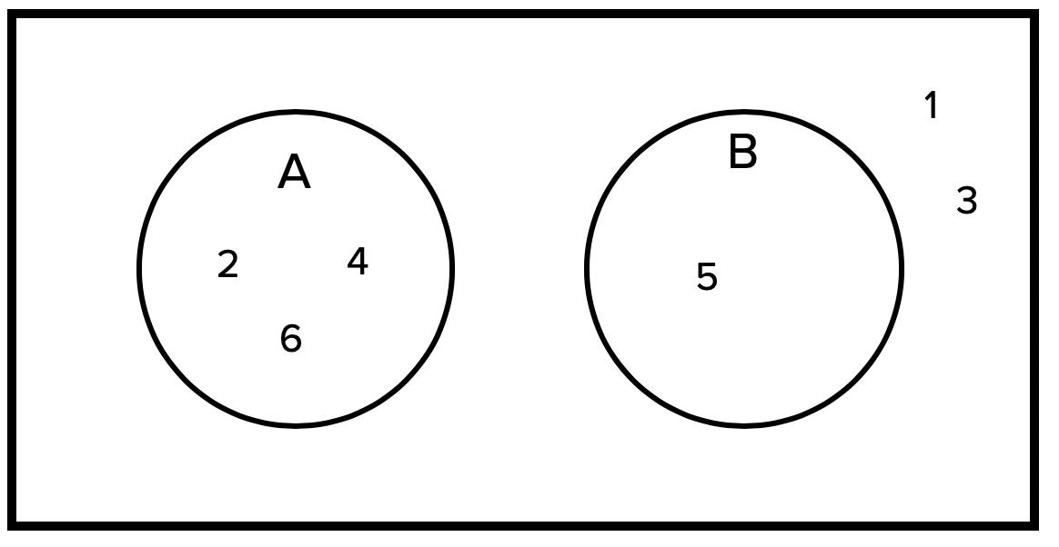 Non-Overlapping Venn Diagram