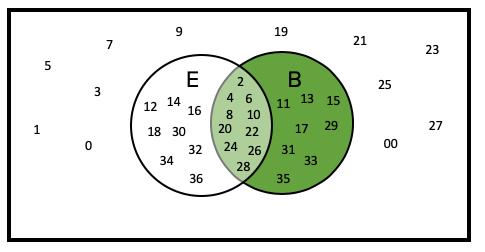 Venn Diagram Showing Even and Black Outcomes