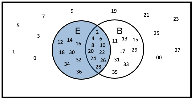 Venn Diagram of Even Numbers