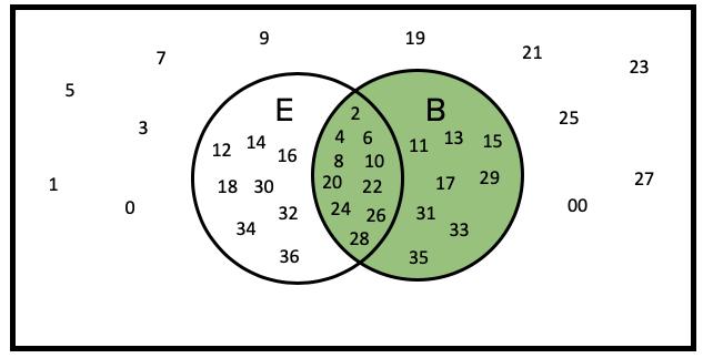 Venn Diagram of Black Numbers