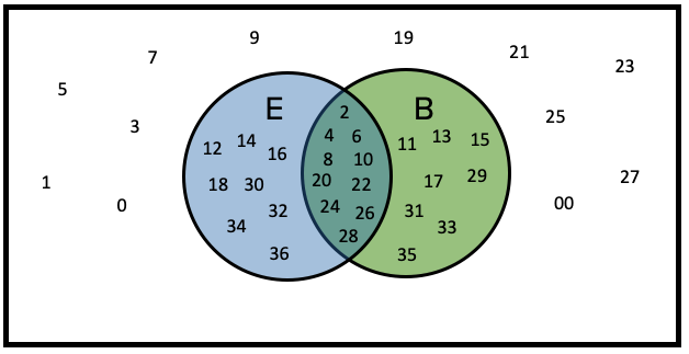 Venn Diagram of Even and Black Numbers