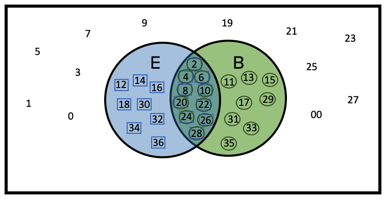 Venn Diagram Showing Overlap of Even and Black Numbers