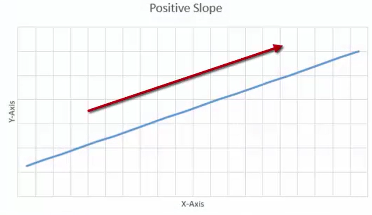File:969-positiveslope.png