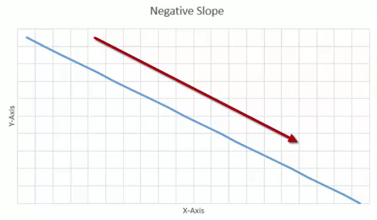 File:970-negativeslope.png