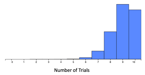 Probability of 0.90, 10 Trials