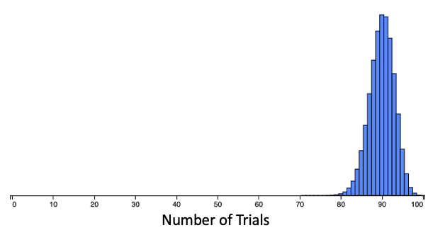 Probability of 0.90, 100 Trials