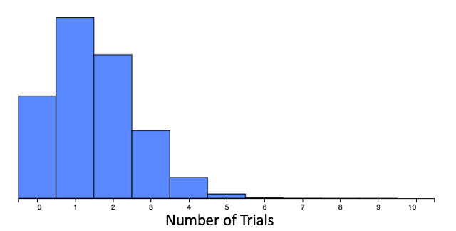Probability of 0.15, 10 Trials