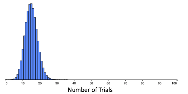 Probability of 0.15, 100 Trials