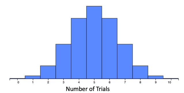 Probability of 0.50, 10 Trials