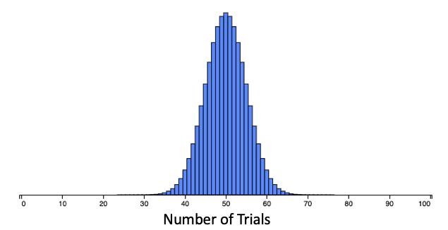 Probability of 0.50, 100 Trials