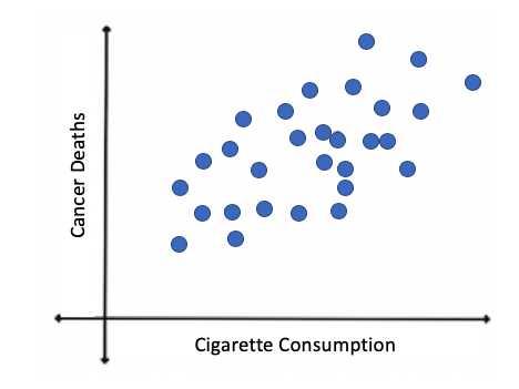 Scatter Plot for Countries: Cigarette Consumption vs. Cancer Deaths