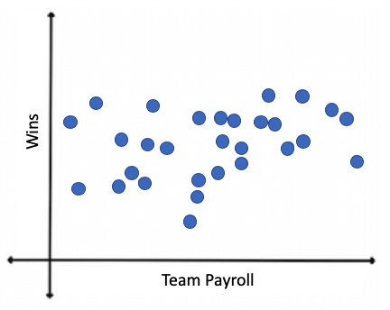 Scatter Plot for Sports Team: Payroll vs. Wins