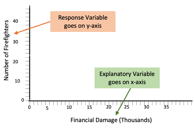 Explanatory on the x-axis, Response on the y-axis