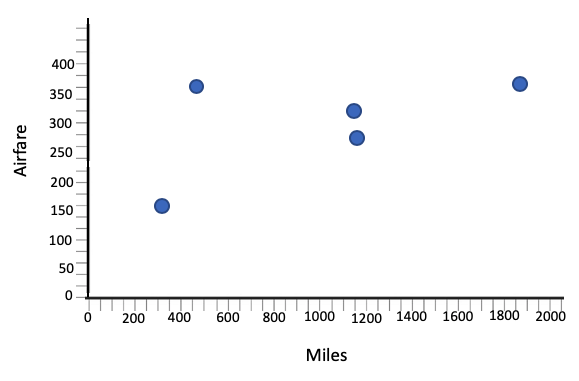 Scatterplot Showing Miles vs Airfare