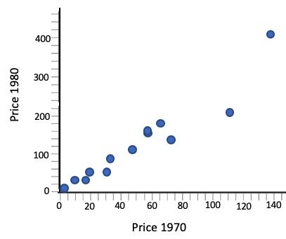 1980 vs 1970 Prices