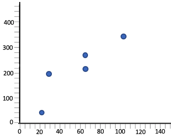 Graph with Coefficient of Determination of 0.81