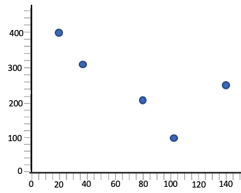 Graph with Coefficient of Determination of 0.64