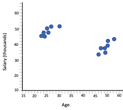 Salary and Age of Factory Workers