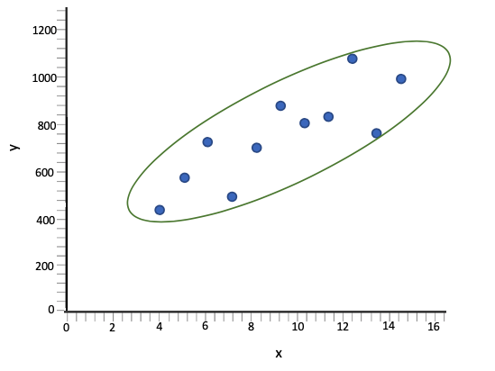 Scatterplot With Oval