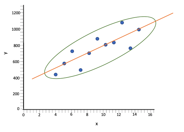 Scatterplot with Best-Fit Line