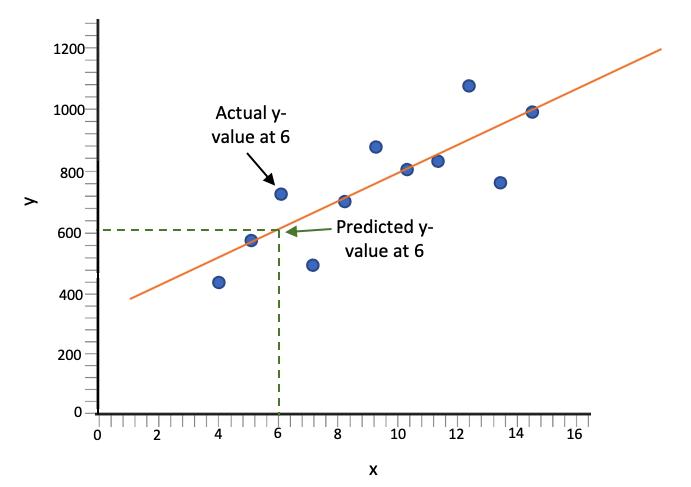 Actual Value vs Predicted Value when x Equals 6