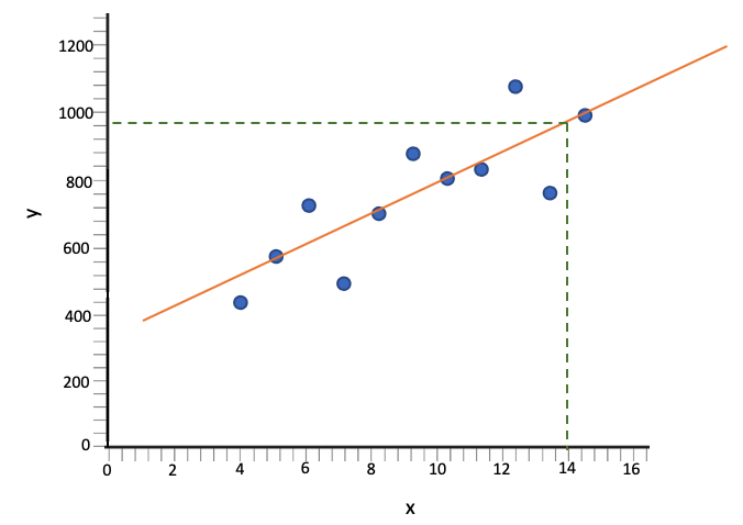 Predicting the y-value When x Equals 14