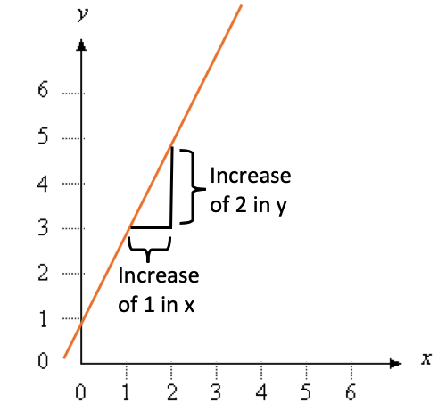 Graph With Slope