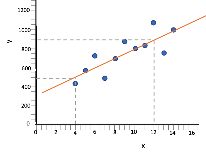 Graph with (4, 500) and (12, 900)
