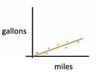 Gallons Per Mile