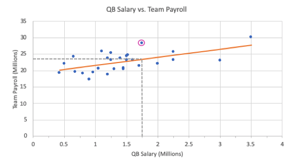 Scatterplot With Predicted Dallas Cowboys' Salary